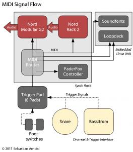 MIDI Signal Flow