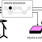 Senode Schematic